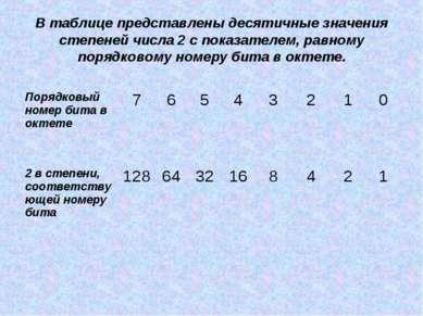 В таблице представлены десятичные значения степеней числа 2 с показателем, ра...