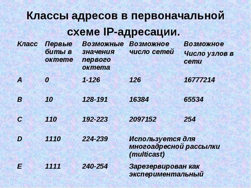 Классы адресов в первоначальной схеме IP-адресации.