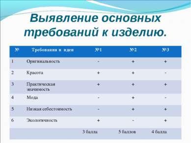 Выявление основных требований к изделию. № Требования и идеи №1 №2 №3 1 Ориги...