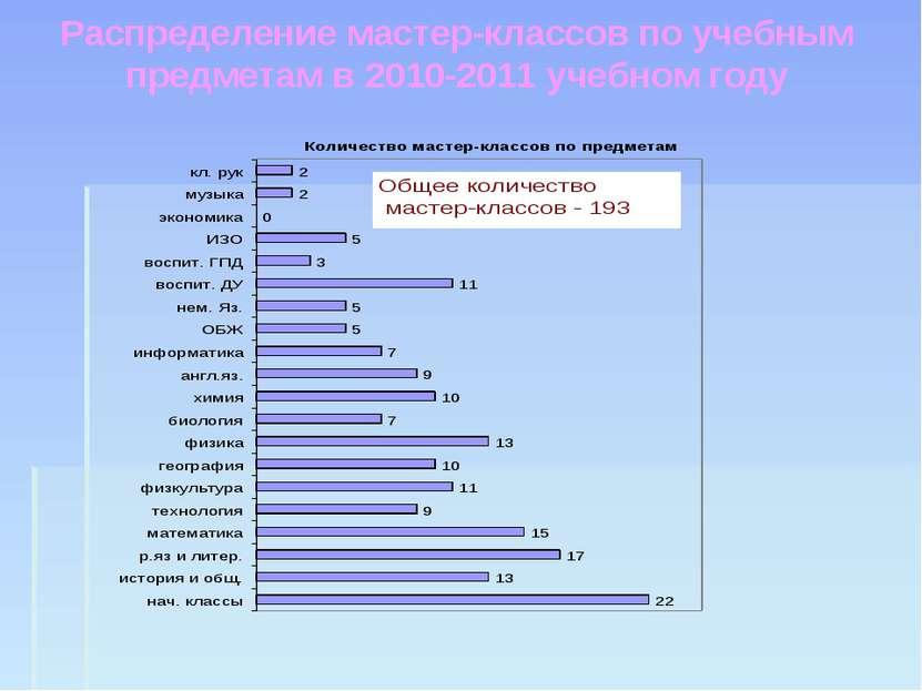 Распределение мастер-классов по учебным предметам в 2010-2011 учебном году