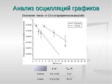Анализ осцилляций графиков Отклонение «пиков» от 0,5 в логарифмическом масшта...