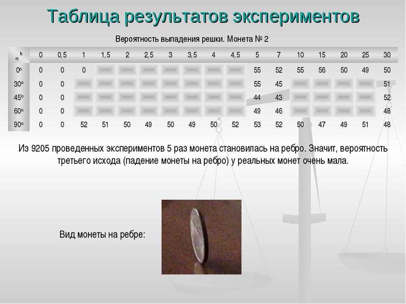 Таблица результатов экспериментов Вероятность выпадения решки. Монета № 2 Из ...