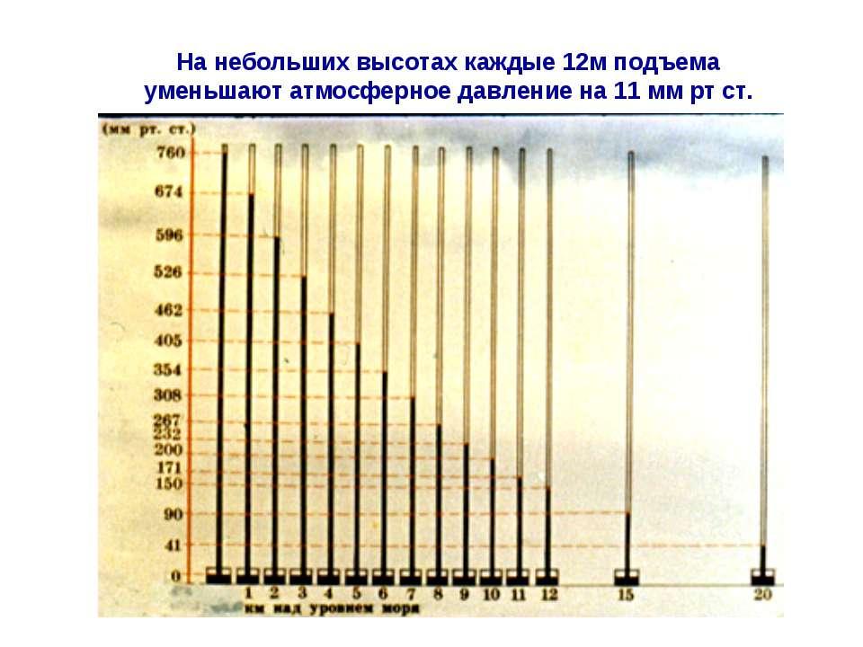 На небольших высотах каждые 12м подъема уменьшают атмосферное давление на 11 ...