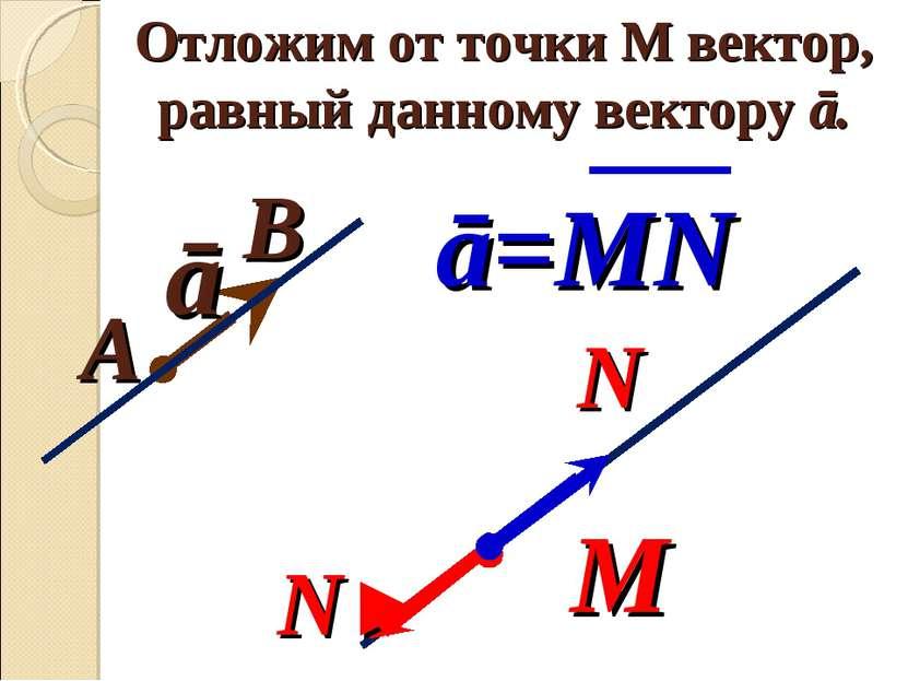 Отложим от точки М вектор, равный данному вектору ā. ā М В А N' N