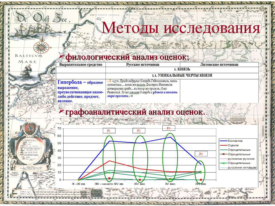 Методы исследования филологический анализ оценок; графоаналитический анализ о...