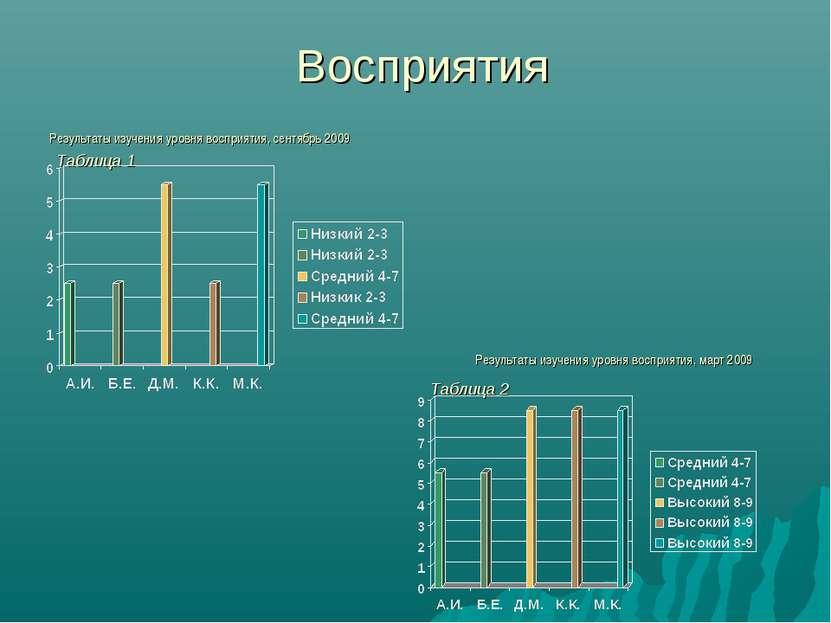 Восприятия Результаты изучения уровня восприятия, сентябрь 2009 Результаты из...