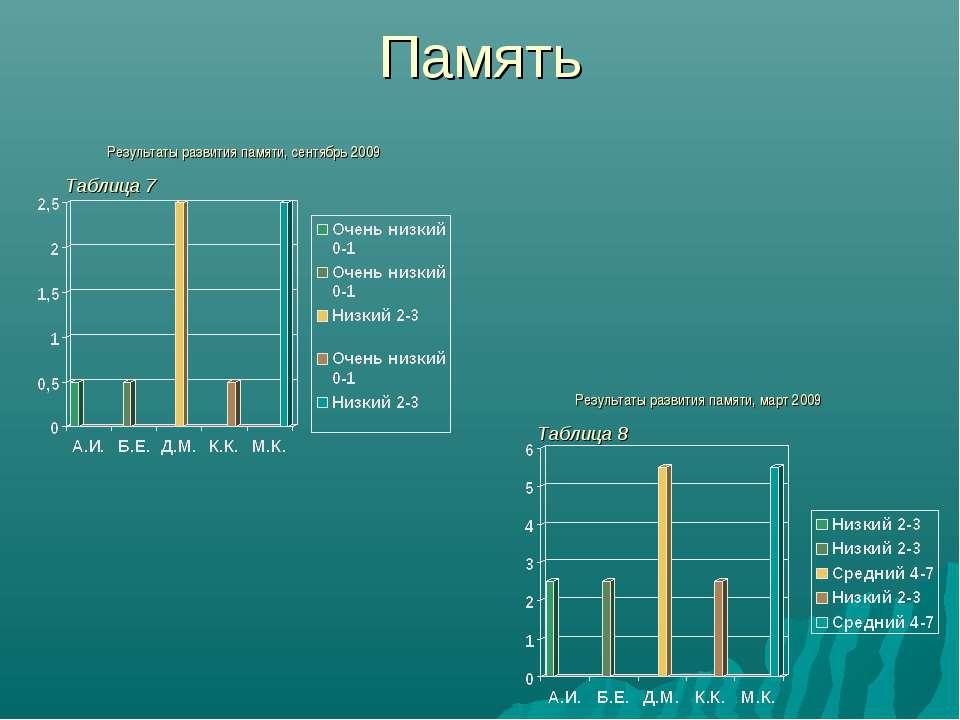 Память Результаты развития памяти, сентябрь 2009 Результаты развития памяти, ...