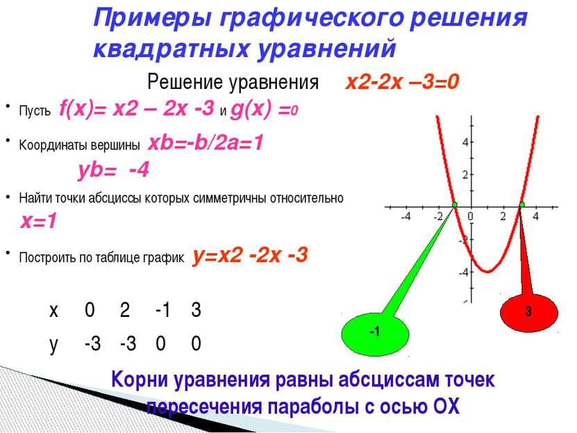 Пусть f(x)= x2 – 2x -3 и g(x) =0 Координаты вершины xb=-b/2a=1 yb= -4 Найти т...