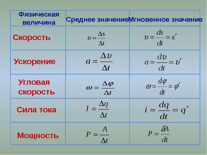 Физическая величина Среднее значение Мгновенное значение Скорость Ускорение У...