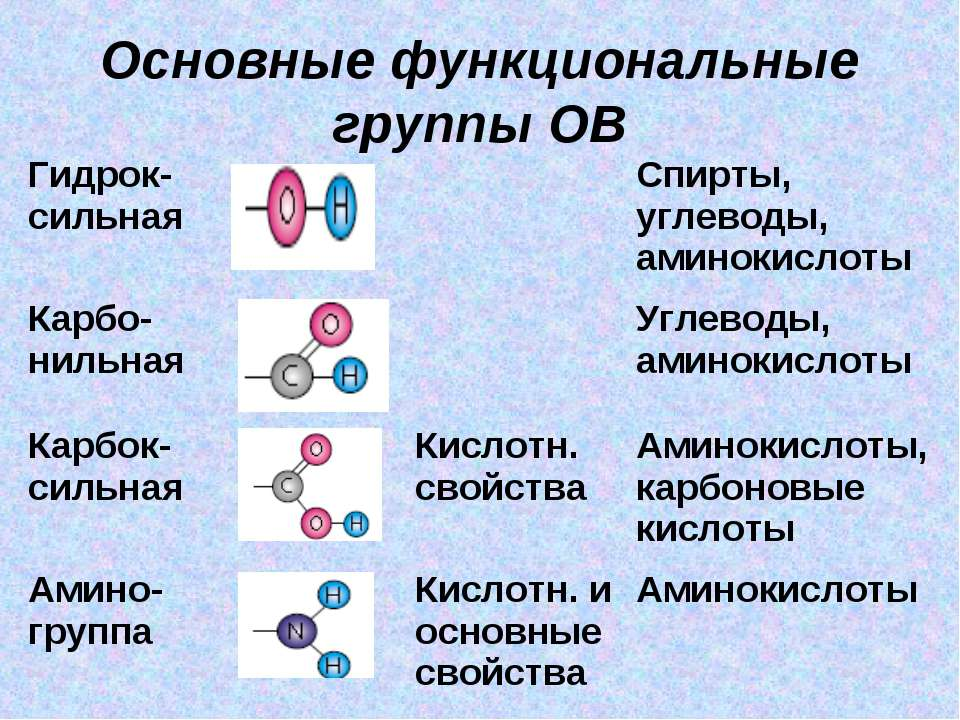 Основные функциональные группы ОВ Гидрок-сильная Спирты, углеводы, аминокисло...