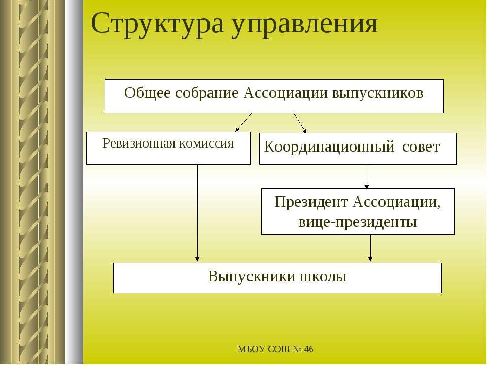 МБОУ СОШ № 46 Структура управления МБОУ СОШ № 46