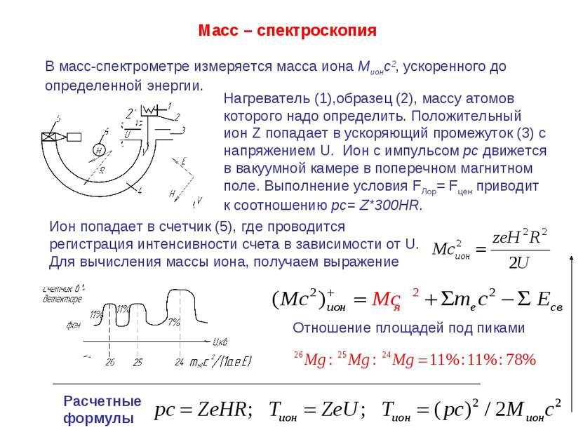 Масс – спектроскопия В масс-спектрометре измеряется масса иона Mионс2, ускоре...