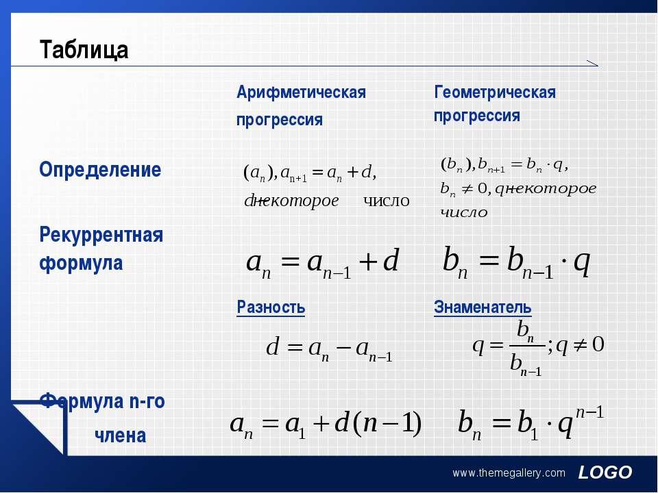 www.themegallery.com Таблица Арифметическая прогрессия Геометрическая прогрес...