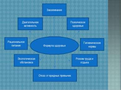 Формула здоровья Двигательная активность Закаливание Психическое здоровье Гиг...