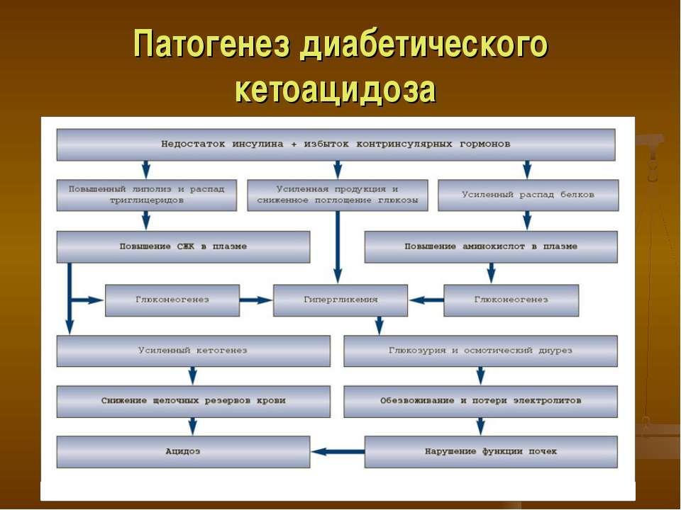 Патогенез диабетического кетоацидоза
