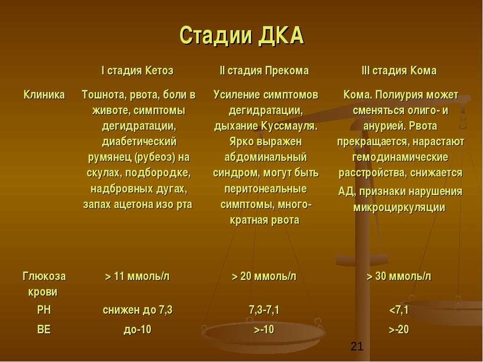 Стадии ДКА