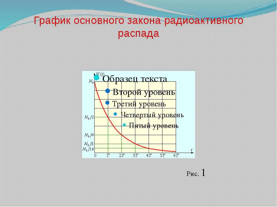 График основного закона радиоактивного распада Рис. 1