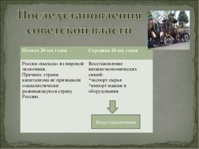 Индустриализация Начало 20-ых годов Середина 20-ых годов Россия «выпала» из м...