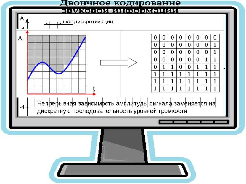 В процессе кодирования непрерывного звукового сигнала производится его времен...