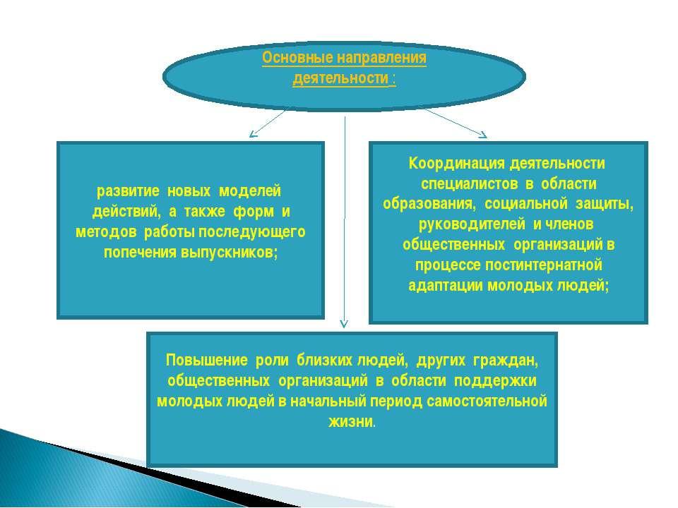 развитие новых моделей действий, а также форм и методов работы последующего п...