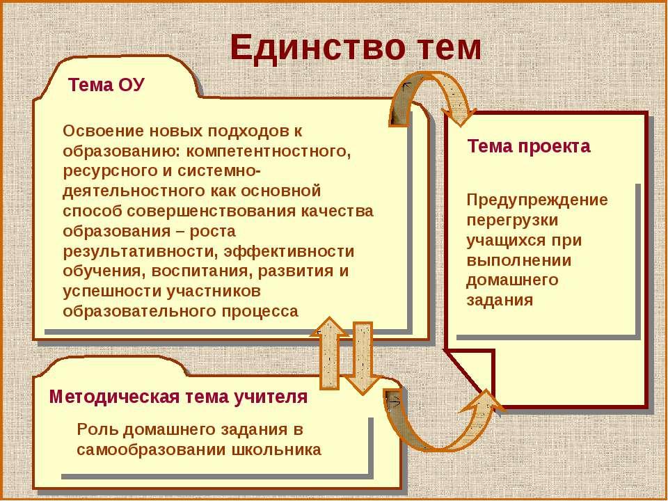 Единство тем Тема ОУ Методическая тема учителя Тема проекта Предупреждение пе...