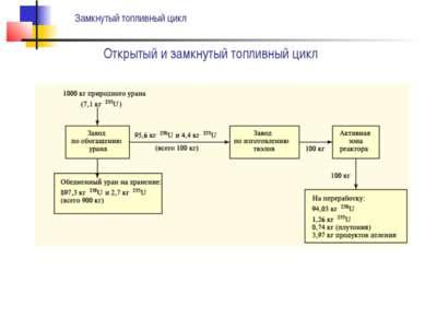 Открытый и замкнутый топливный цикл Замкнутый топливный цикл