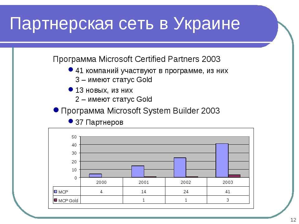 * Партнерская сеть в Украине Программа Microsoft Certified Partners 2003 41 к...