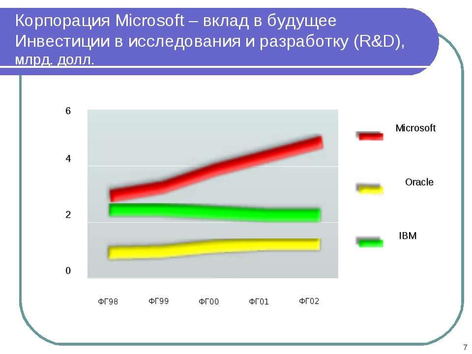 * Корпорация Microsoft – вклад в будущее Инвестиции в исследования и разработ...