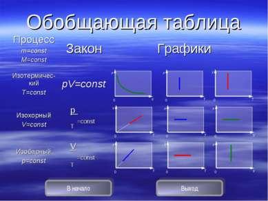 Обобщающая таблица В начало Выход