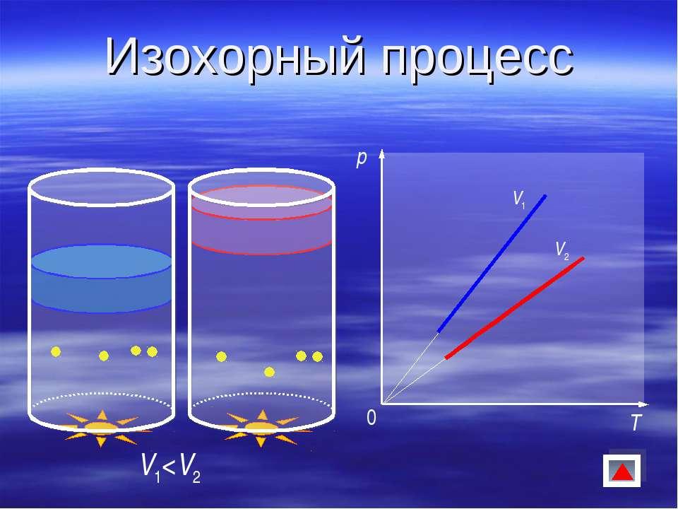 Изохорный процесс V1
