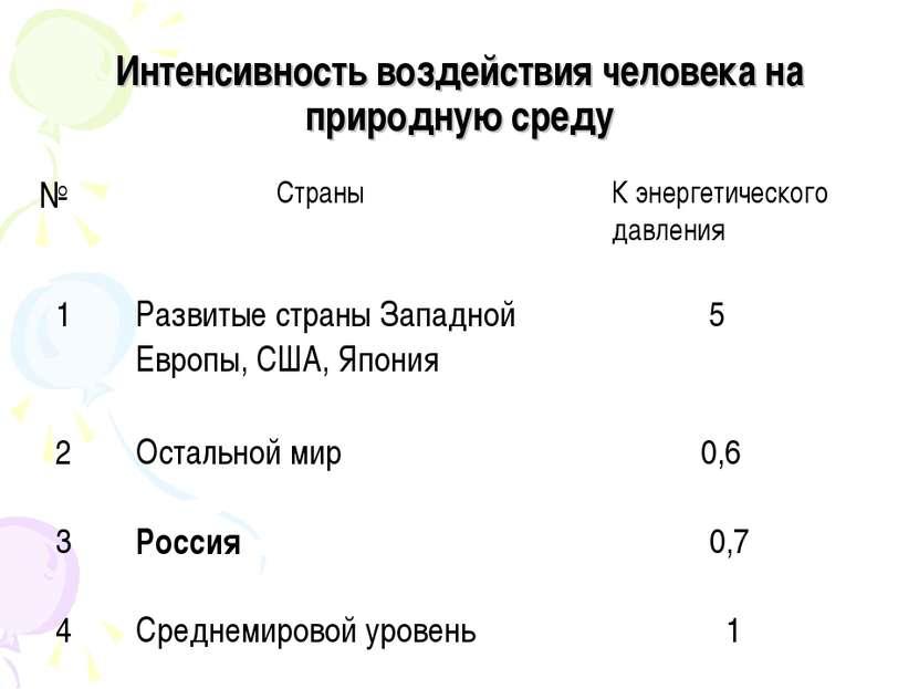 Интенсивность воздействия человека на природную среду № Страны К энергетическ...