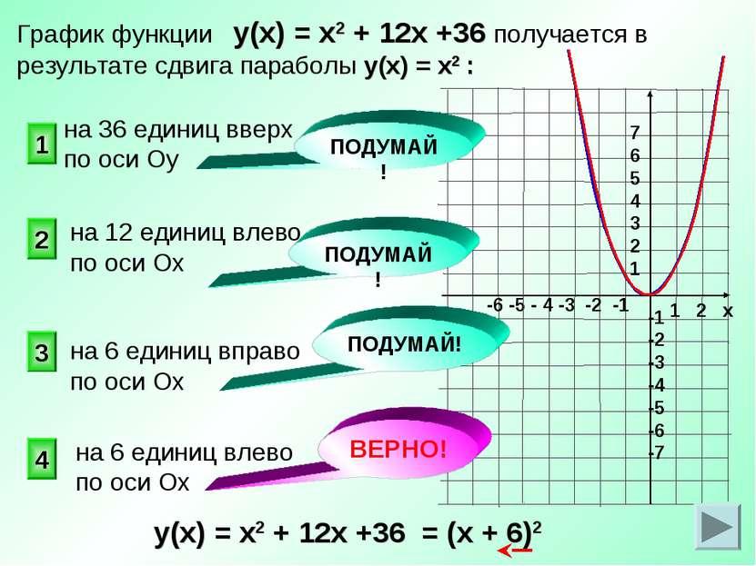 ВЕРНО! 4 2 1 3 График функции у(х) = х2 + 12х +36 получается в результате сдв...