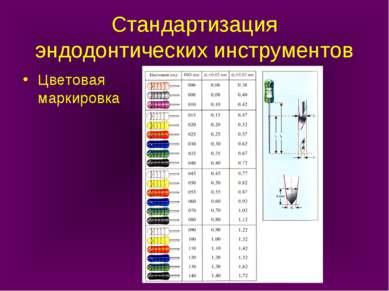 Стандартизация эндодонтических инструментов Цветовая маркировка