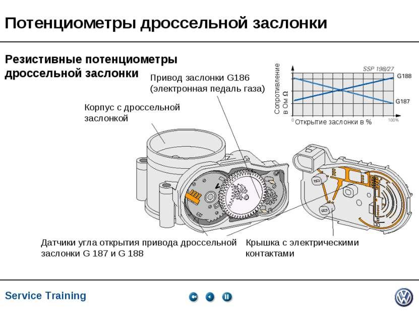 Service Training, VK-21, 05.2005 Потенциометры дроссельной заслонки Привод за...