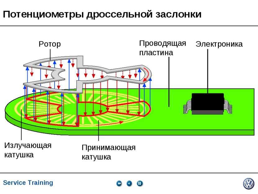 Service Training, VK-21, 05.2005 Излучающая катушка Принимающая катушка Ротор...