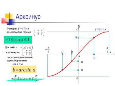 Арксинус а b y=sin x Функция y=sin x возрастает на отрезке Для любого в проме...