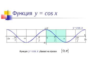 Функция у = cos x y=cos x Функция y=cos x убывает на отрезке 1 х у