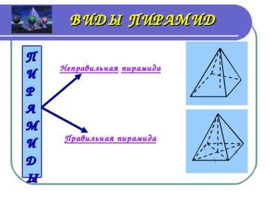ВИДЫ ПИРАМИД Неправильная пирамида Правильная пирамида ПИРАМИДЫ