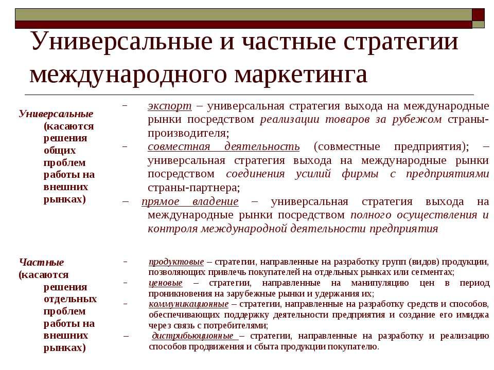 Универсальные и частные стратегии международного маркетинга Универсальные (ка...