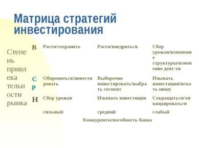 Матрица стратегий инвестирования Степень привлека тельности рынка В Расти/сох...