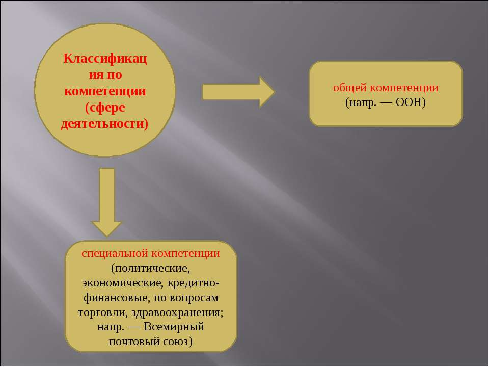 Классификация по компетенции (сфере деятельности) специальной компетенции (по...