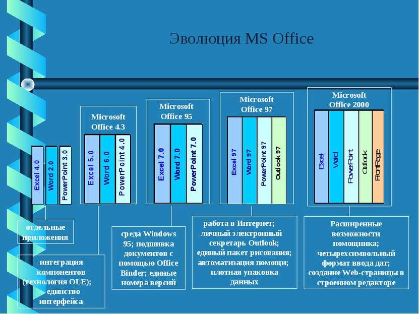 Эволюция MS Office