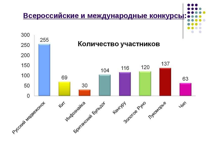 Всероссийские и международные конкурсы: