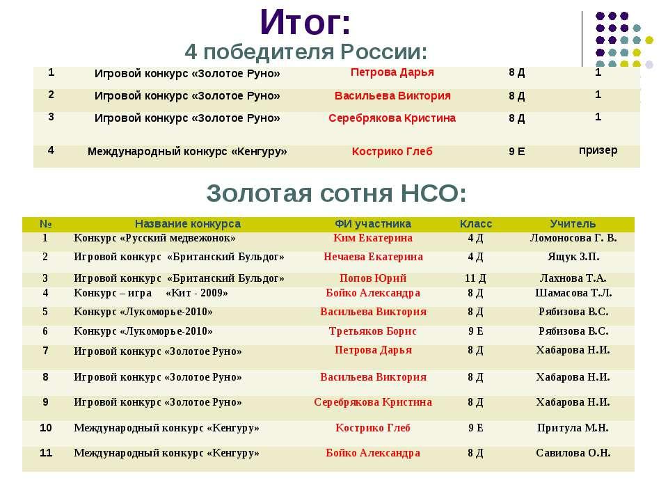 Итог: 4 победителя России: Золотая сотня НСО: № Название конкурса ФИ участник...