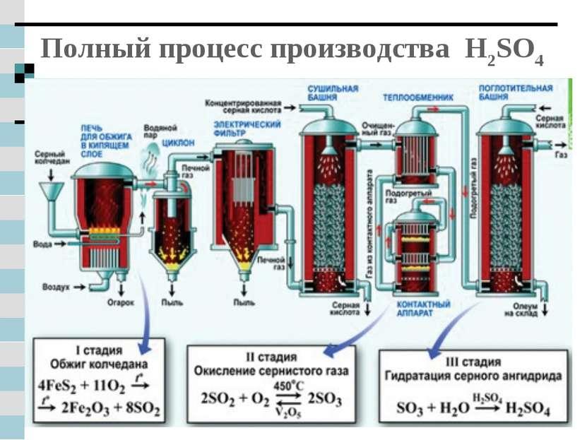 Полный процесс производства H2SO4
