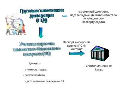 таможенный документ, подтверждающий вывоз капитала по конкретному паспорту сд...