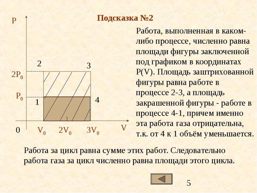 Подсказка №2 Работа, выполненная в каком-либо процессе, численно равна площад...