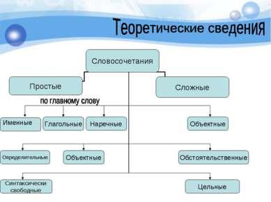 Наречные Глагольные Объектные Именные Определительные Объектные Обстоятельств...