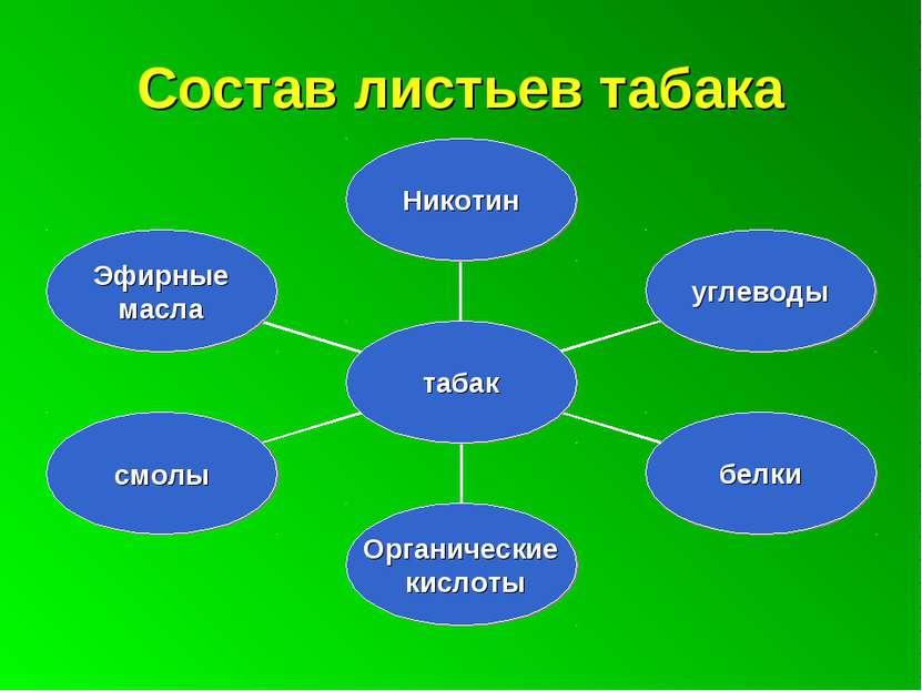 Состав листьев табака