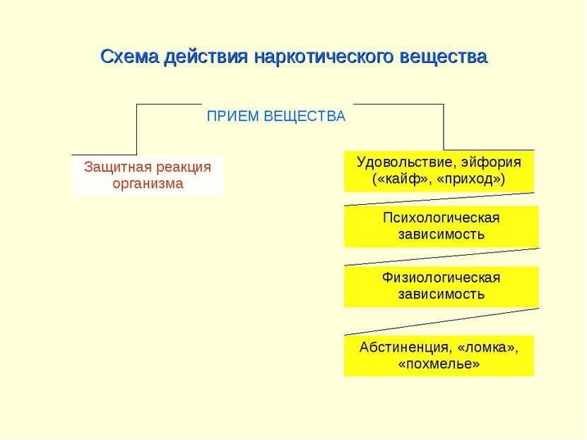 Схема действия наркотического вещества Защитная реакция организма Удовольстви...